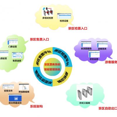 智慧景区票务系统方案–中控智能