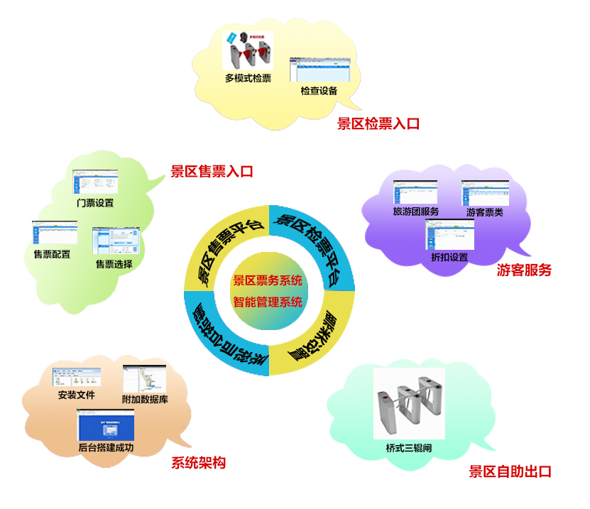 智慧景区票务系统方案--中控智能
